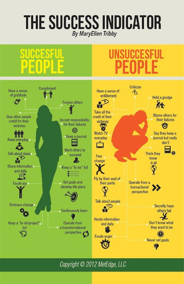 successful people vs unsuccessful people poster