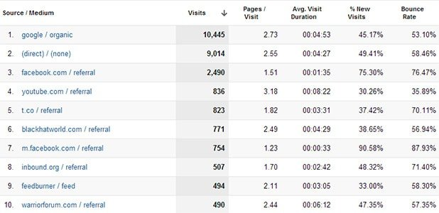 Top Traffic Sources