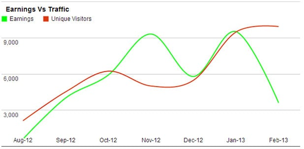 income report graphs