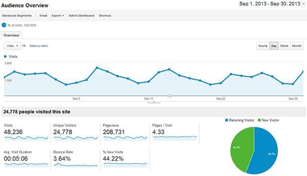 analytics visitors this month