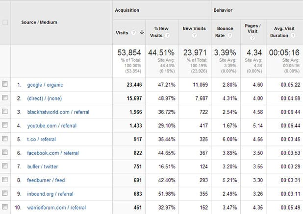 Top Analytics Traffic