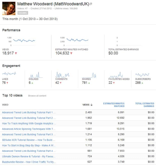 Youtube View Statistics