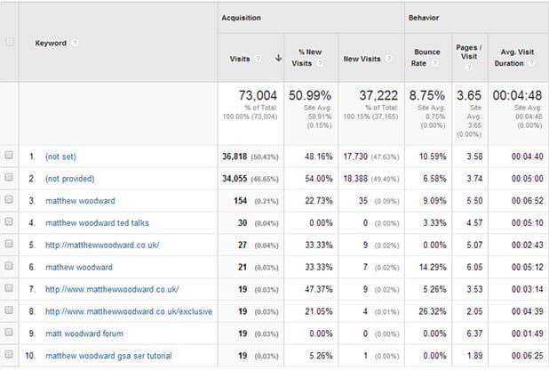Analytics Search Traffic