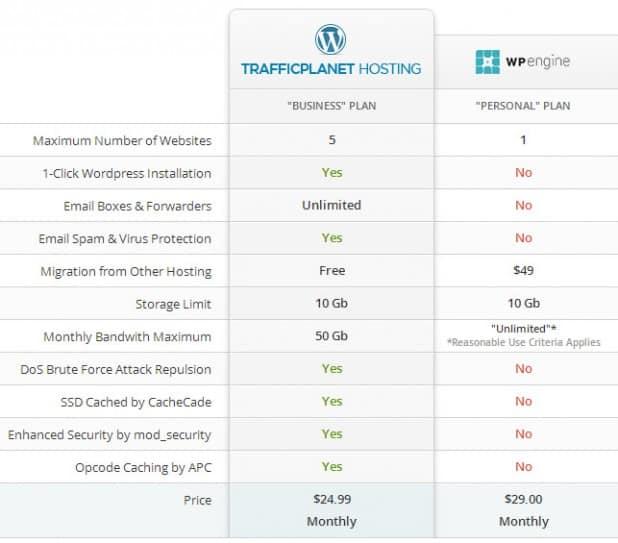 trafficplanet vs wp engine
