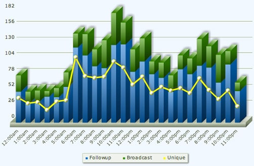 aweber email marketing software report