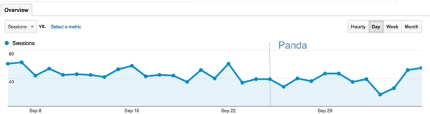 google traffic for the week
