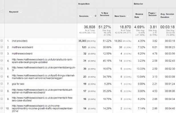 analytics-keywords