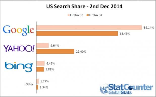 yahoo search share