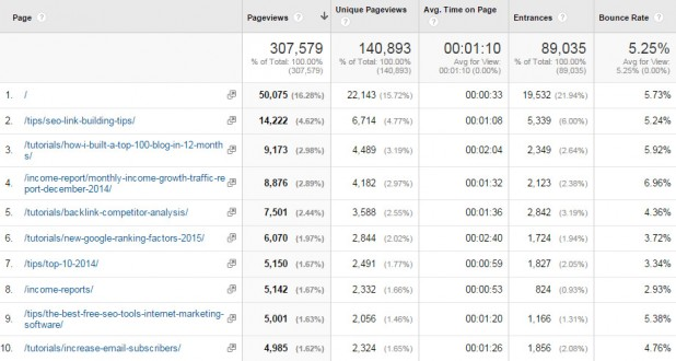 analytics-topcontent