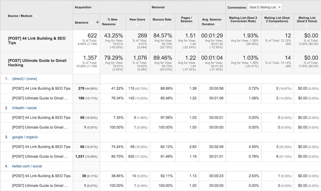 Content Analysis and Metrics