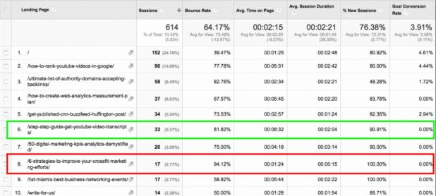 google analytics seo custom report