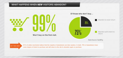 Visitors Won't Buy First Time