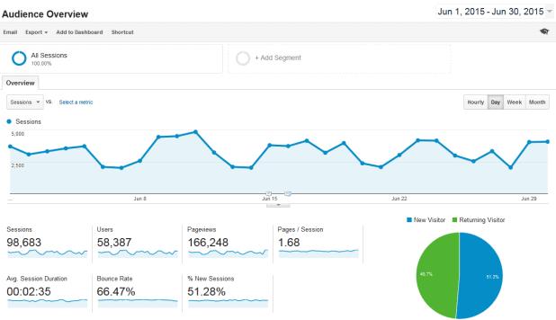 analytics-overview