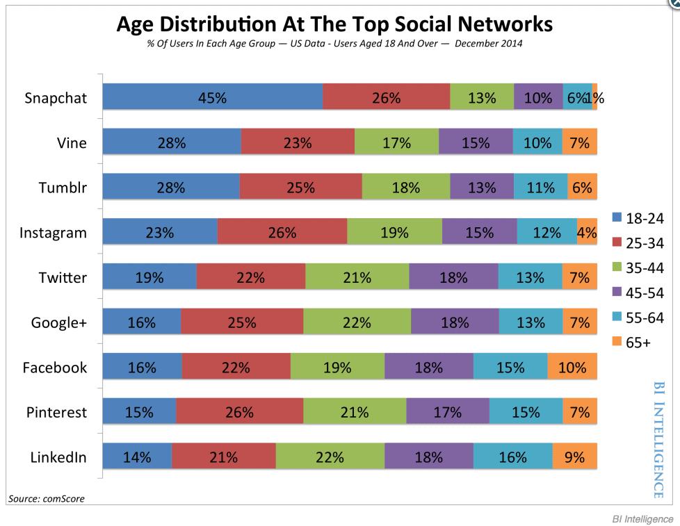 business insider snapchat demographics