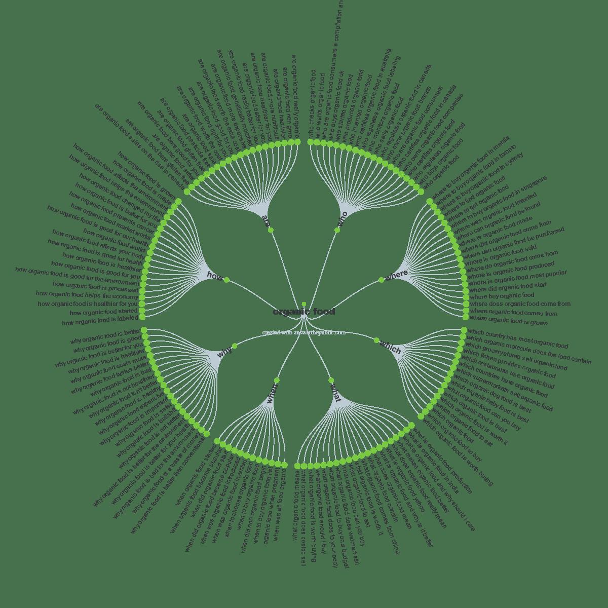 organic food questions