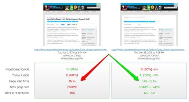 site speed comparison