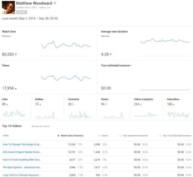 youtube september views