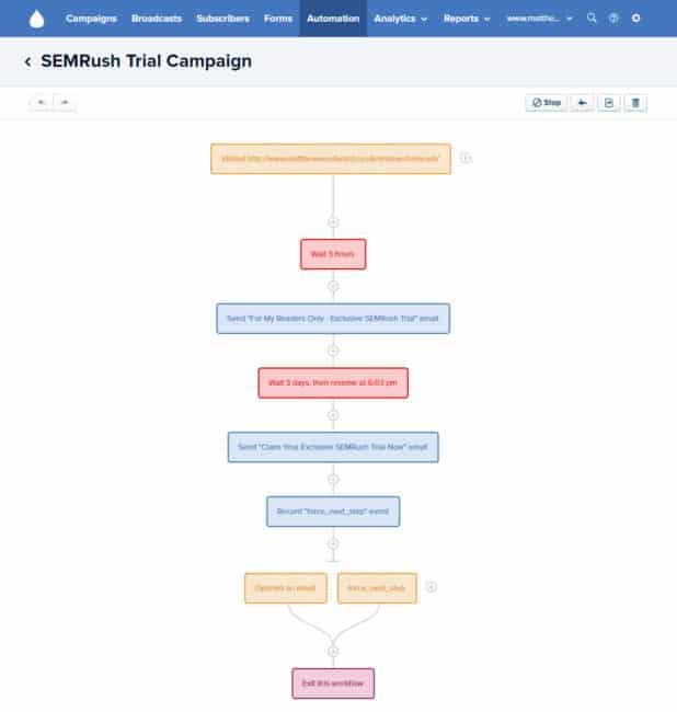 semrush drip campaign
