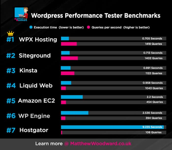 wordpress hosting benchmark test results