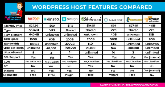 wordpress hosting features compared