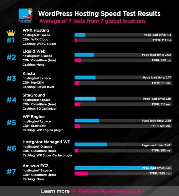 Wordpress hosting speed test results
