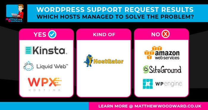 Wordpress hosting support test results