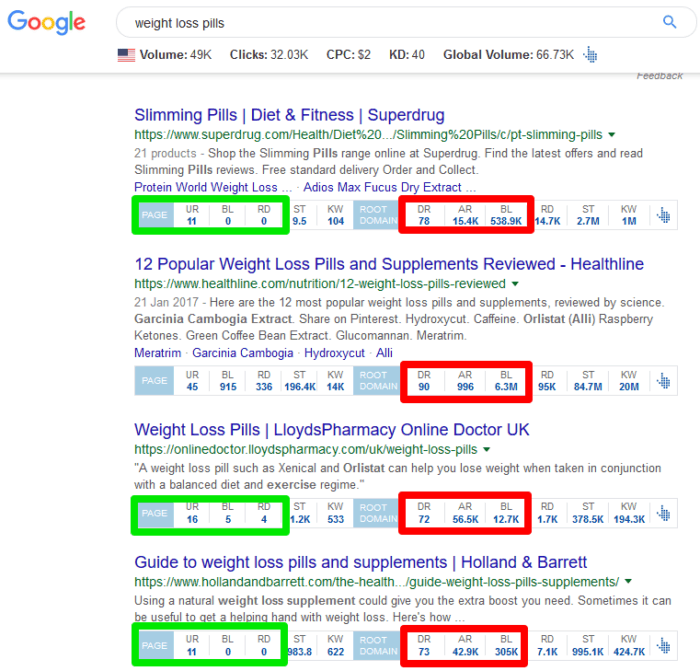 weight loss serps