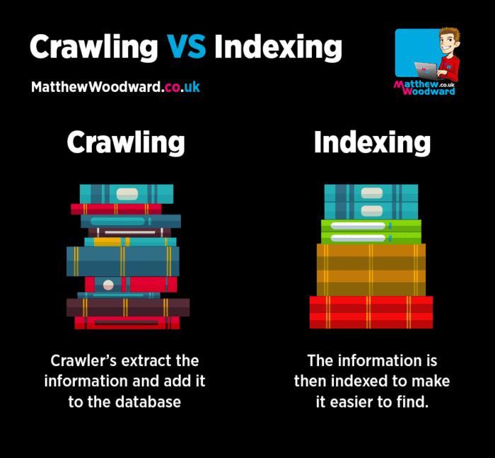 crawling vs indexing
