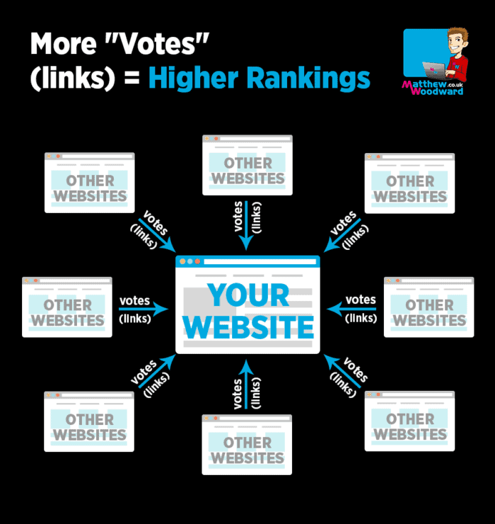 What is link building - more links equal higher rankings