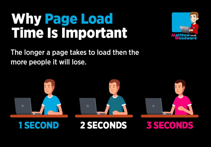 pages speed