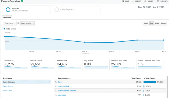 Google Analytics Dashboard Events Overview