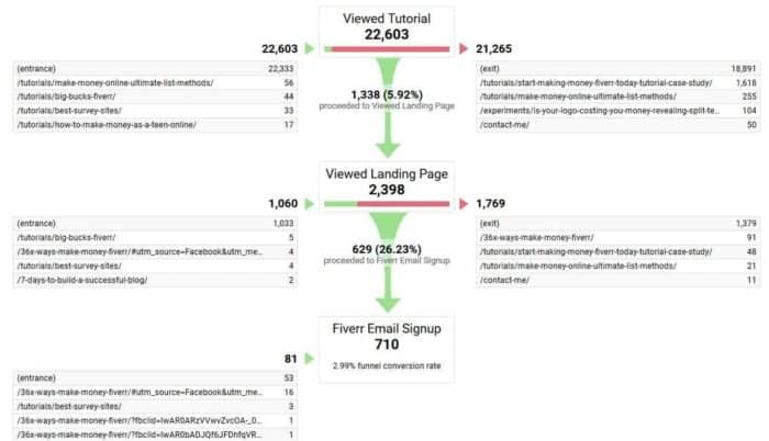 Google Analytics Funnel Tracking Report