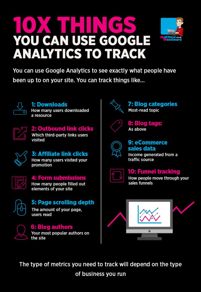 Tracking Google Analytics