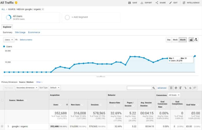 ecommerce case study #3 - Google Traffic